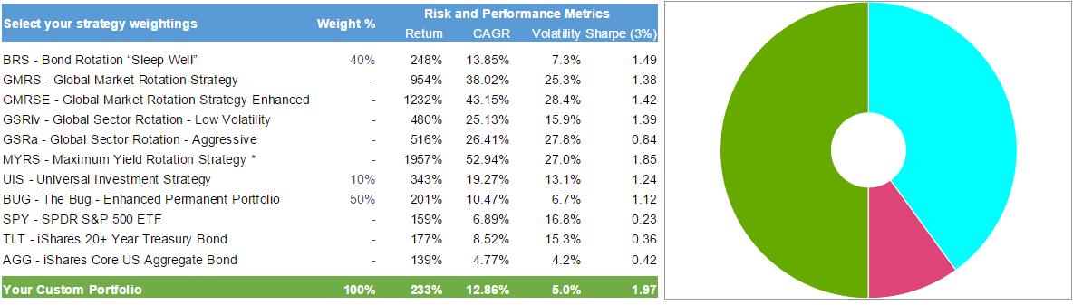 Minimum Variance Optimization with Strategies - Sharpe: 2.0  $SPY $VIX $TLT $GLD #Trading - http://www.logical-invest.com/faq-items/minimum-variance-optimization-with-strategies-sharpe-2-0-spy-vix-tlt-gld-trading/
