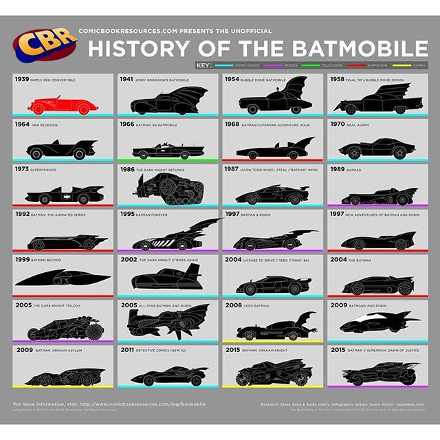 Check out this awesome History of the Batmobile poster! For a full sized pic go to our Facebook or Twitter pages. WHICH ONE IS YOUR FAVORITE? Personally (and this could be the 80s kid in me talking) I'm partial to either the '89 Tim Burton one or the Super Friends one. But that Neal Adams Corvette Stingray is pretty badass too! #Batmobile #Batman #TimBurton #1989 #Batman1989 #Batman89 #SuperFriends #NealAdams #Corvette #Stingray #ArkhamAsylum #DetectiveComics #BatmanvSuperman #DawnOfJustice…