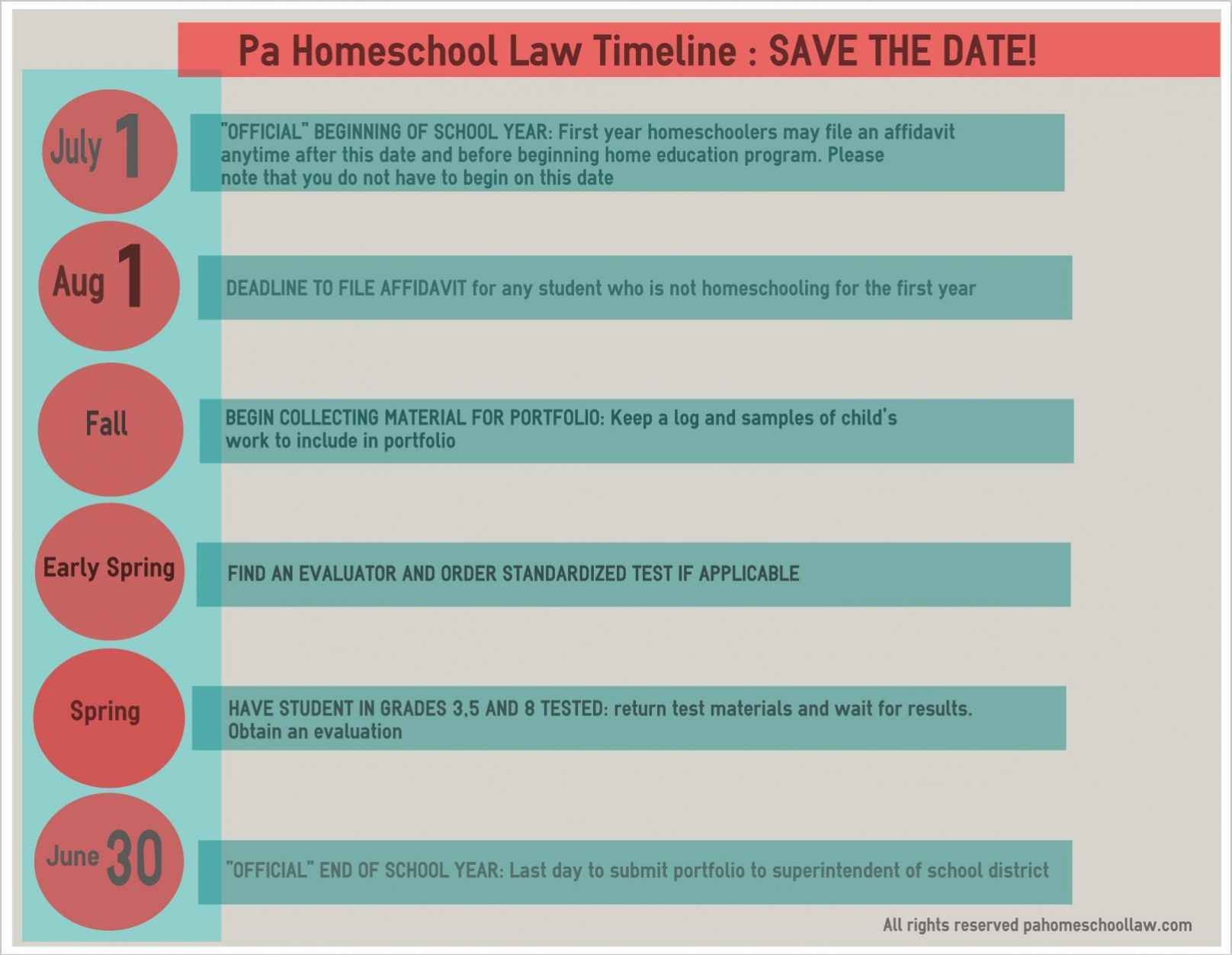 An Infographic To Help Pa Homeschool Parents Remember Important