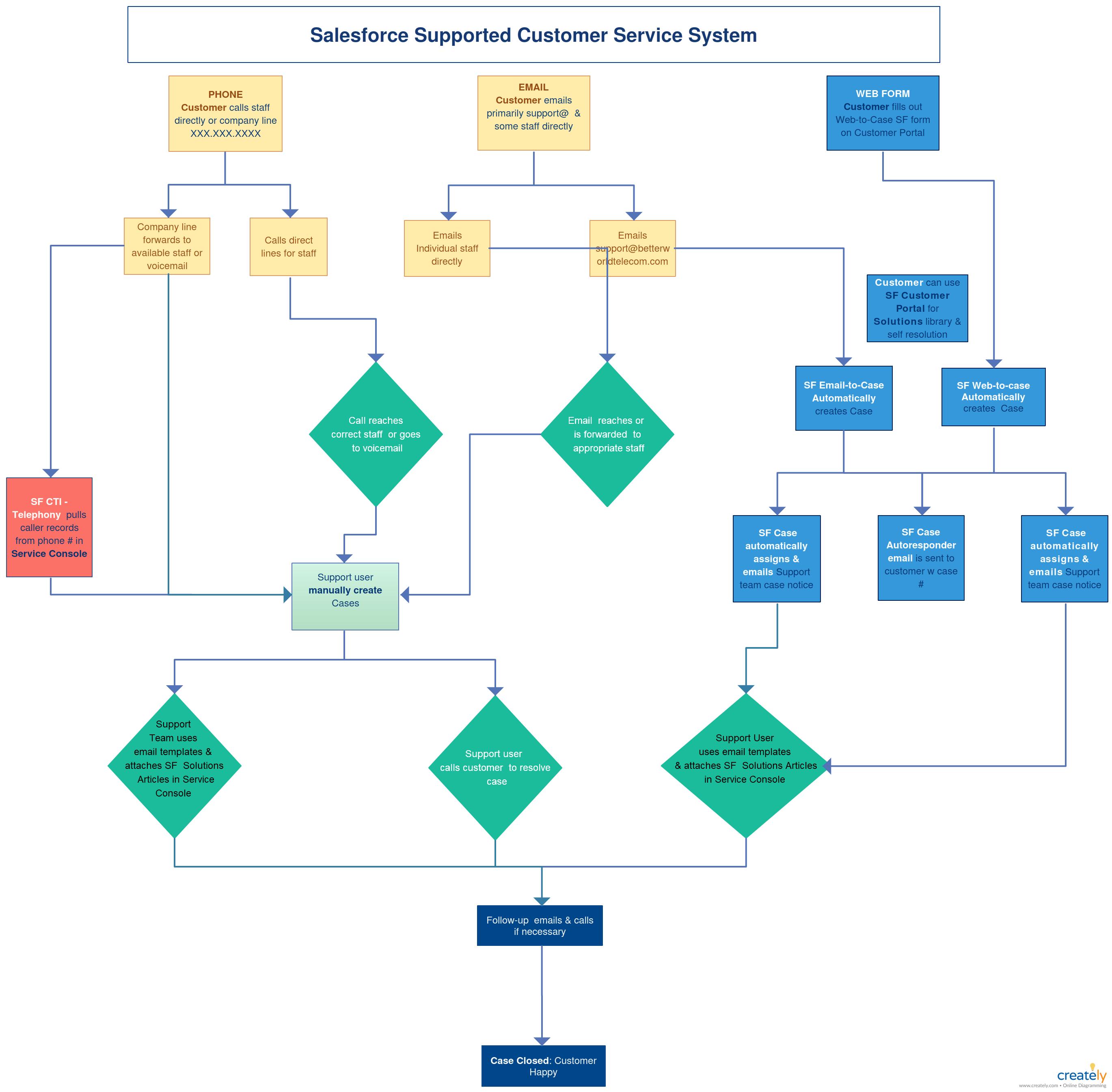 Salesforce Case Management Process Flow