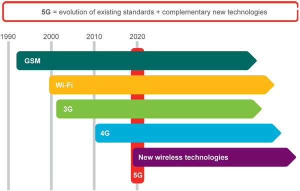 Read the 5G radio access research and vision white paper here. #5G
