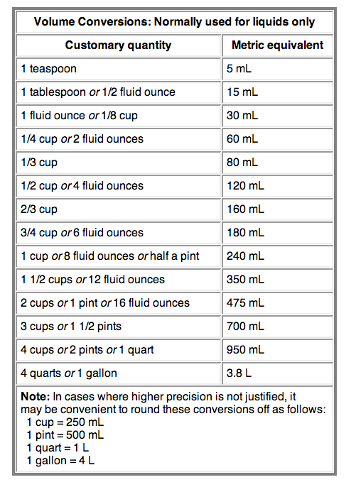 How to convert common liquid measurements to metric - Table of converting measurements ...
