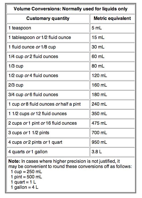 How To Convert Common Liquid Measurements To Metric Measuring