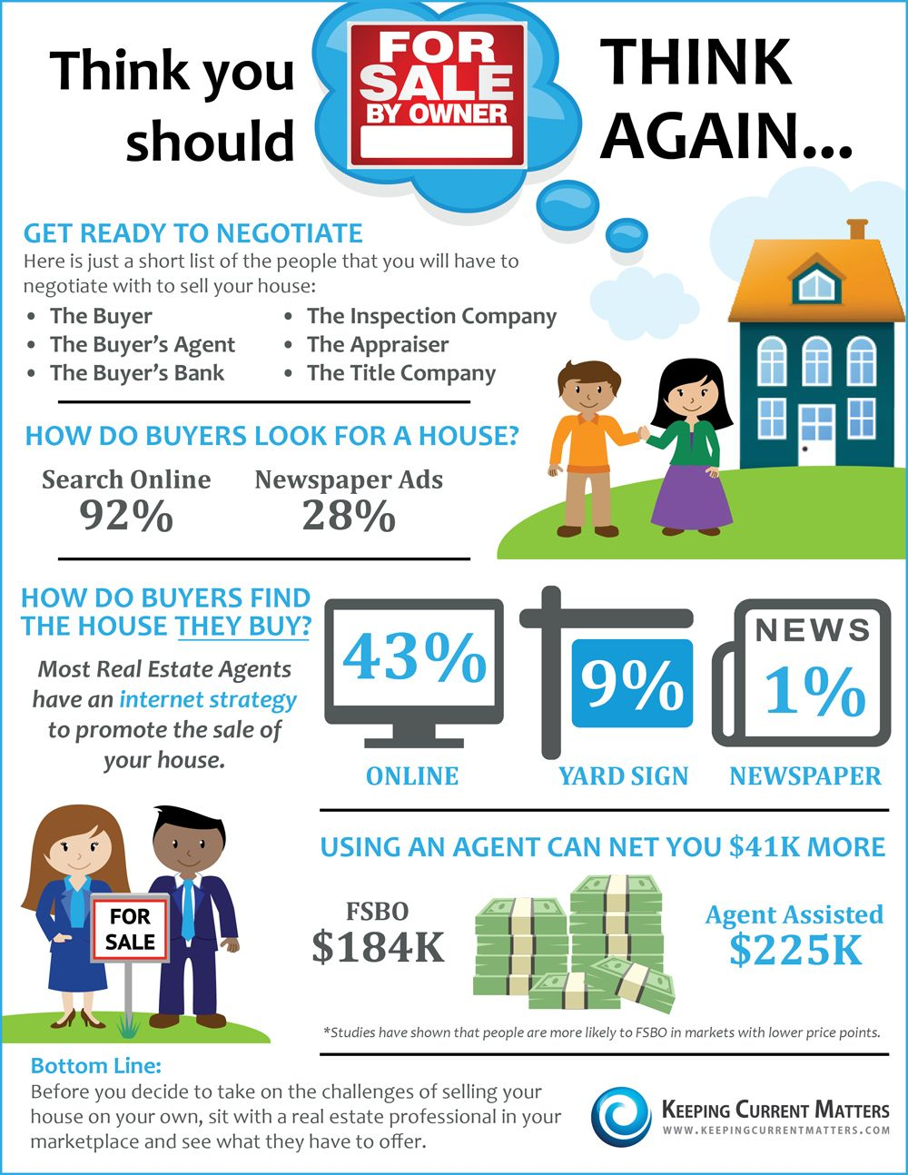 Think You Should For Sale By Owner Think Again Real Estate Infographic Real Estate Tips Selling House