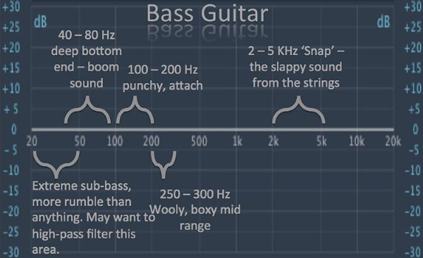 Mixing Cheat Sheets Are Very Popular Especially For The Beginning Producer Who Has No Clue On How To Eq Or Music Mixing Music Recording Studio Recorder Music