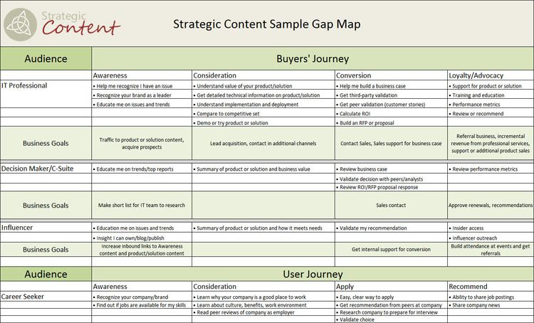 Map the Gap u2014 Strategic Content things for work Pinterest - gap analysis template