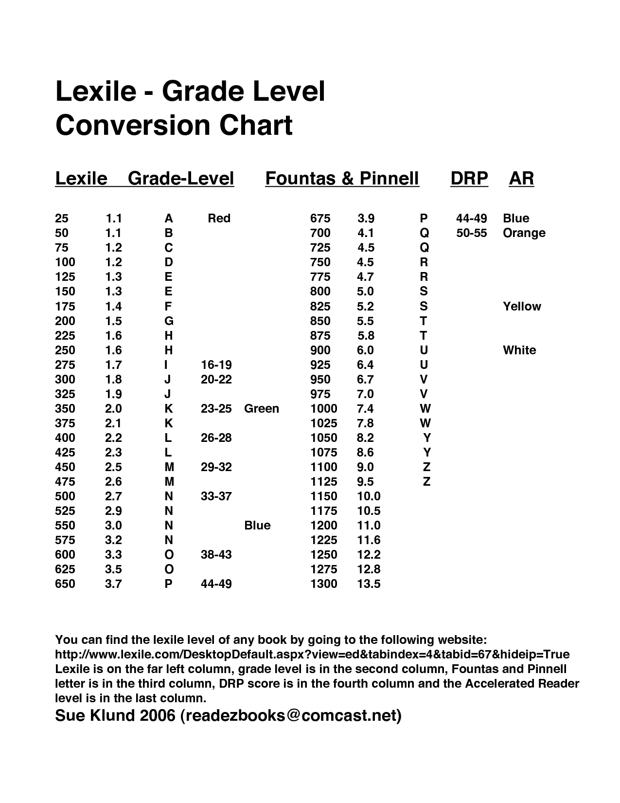 Lexile grade level conversion chart classroom ideas graded reading level and lexile score nvjuhfo Image collections