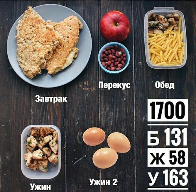 Пример Пп Для Похудения. Правильное питание для похудения: меню на каждый день