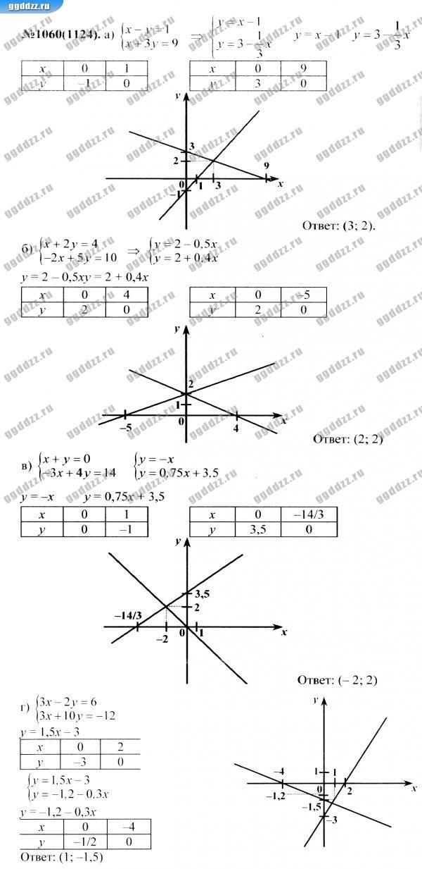 Алгебра 7 класс никольский гдз онлайн 12-е издание