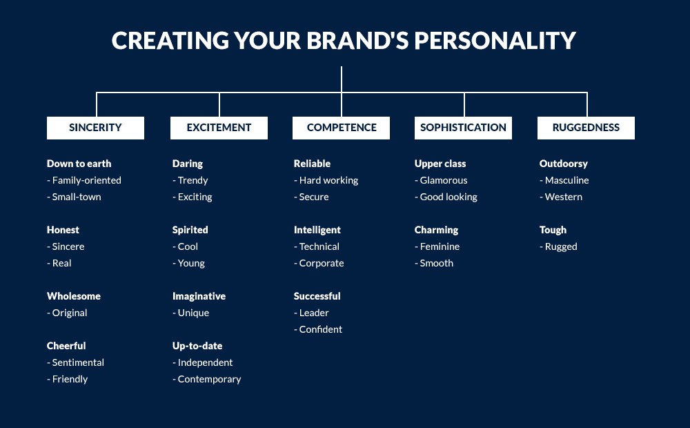 Let S Talk About Brand Personality Voice And Tone Sincerity