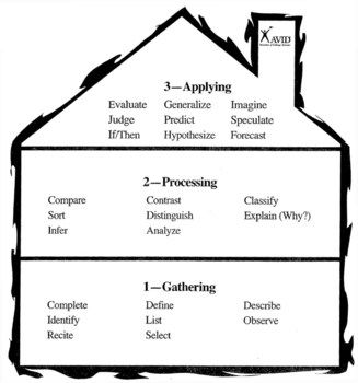 Costa's Levels of Questioning | teaching ideas | Pinterest | Songs ...