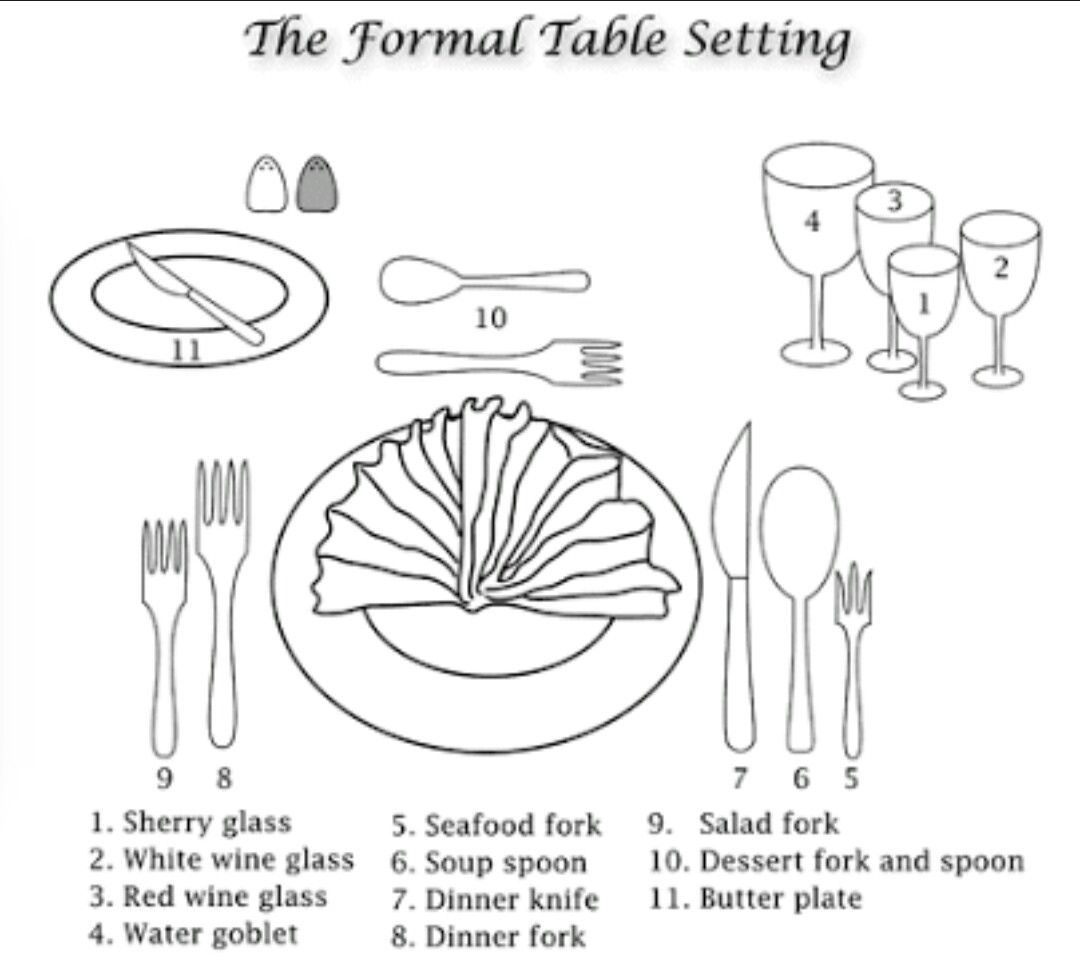 The Formal Table Setting. Diagram depicting how silverware and utensils are to be placed around the main plate.  sc 1 st  Pinterest & Pin by Pranjal s Jain on Dinning | Pinterest | Etiquette and Bar