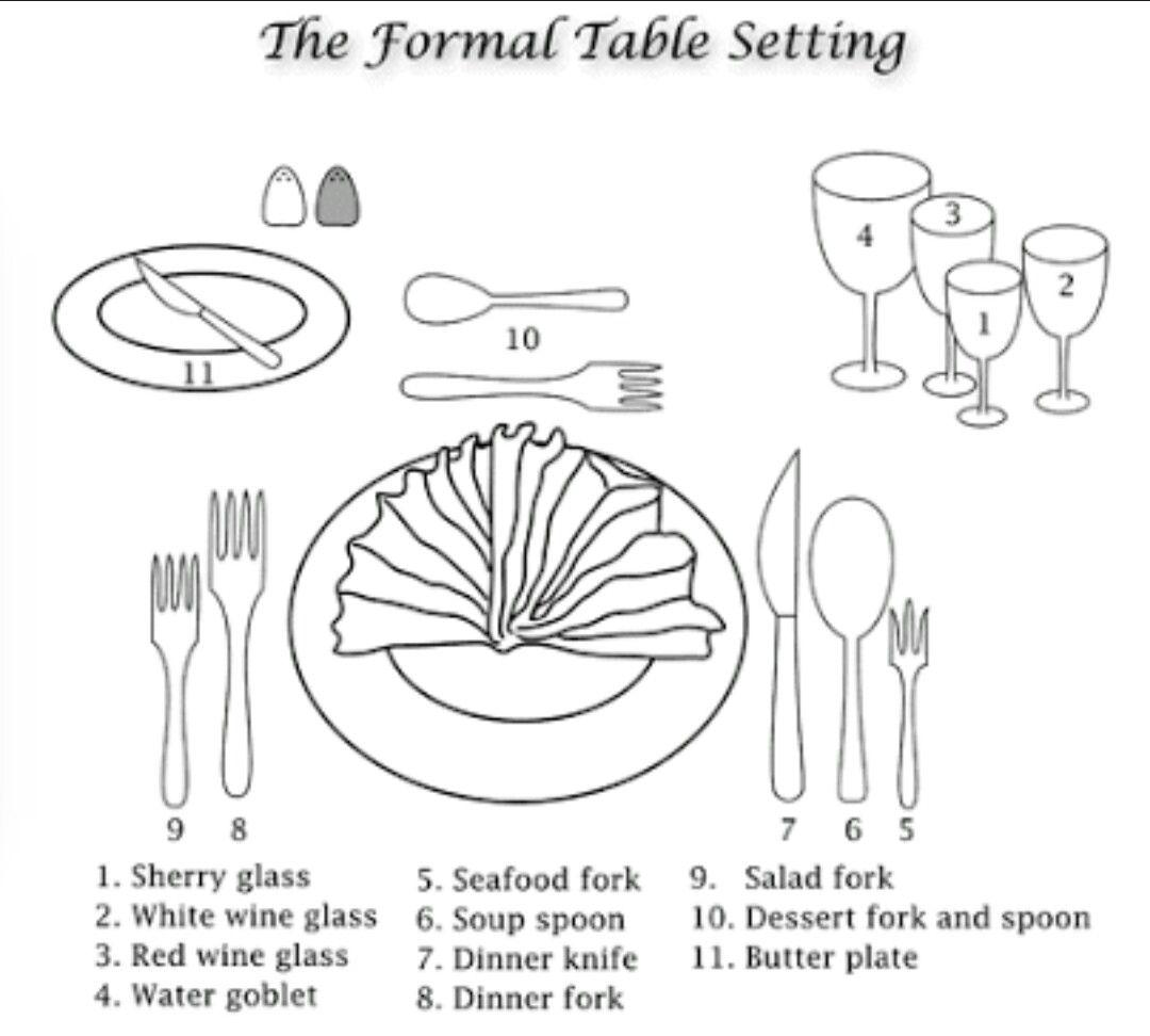 Pin By Pranjal S Jain On Dinning Dining Etiquette Restaurant