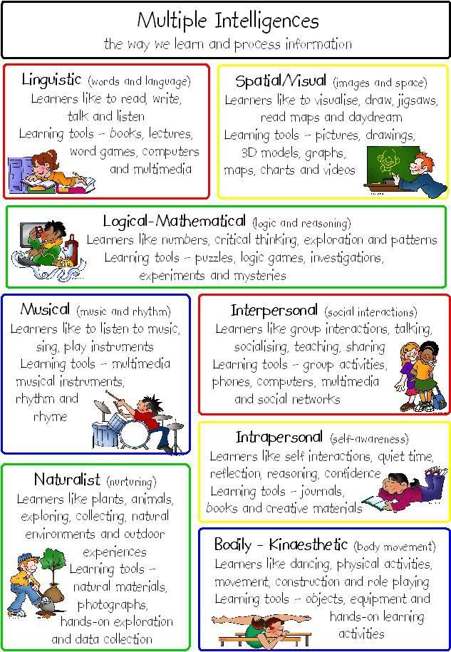 39 Intelligence Learning Ideas Multiple Intelligences Multiple Intelligence Learning Styles