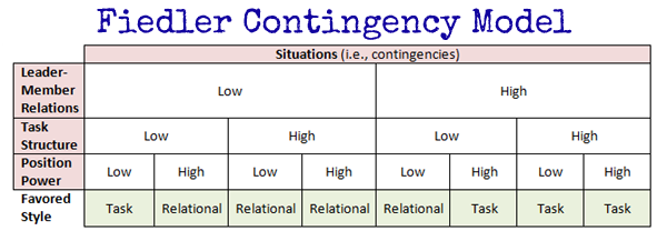 contingency theories of organizations Contingency theory - what are the strengths and weaknesses of the systems  approach as used by contingency writers in analysing organisations - christian .