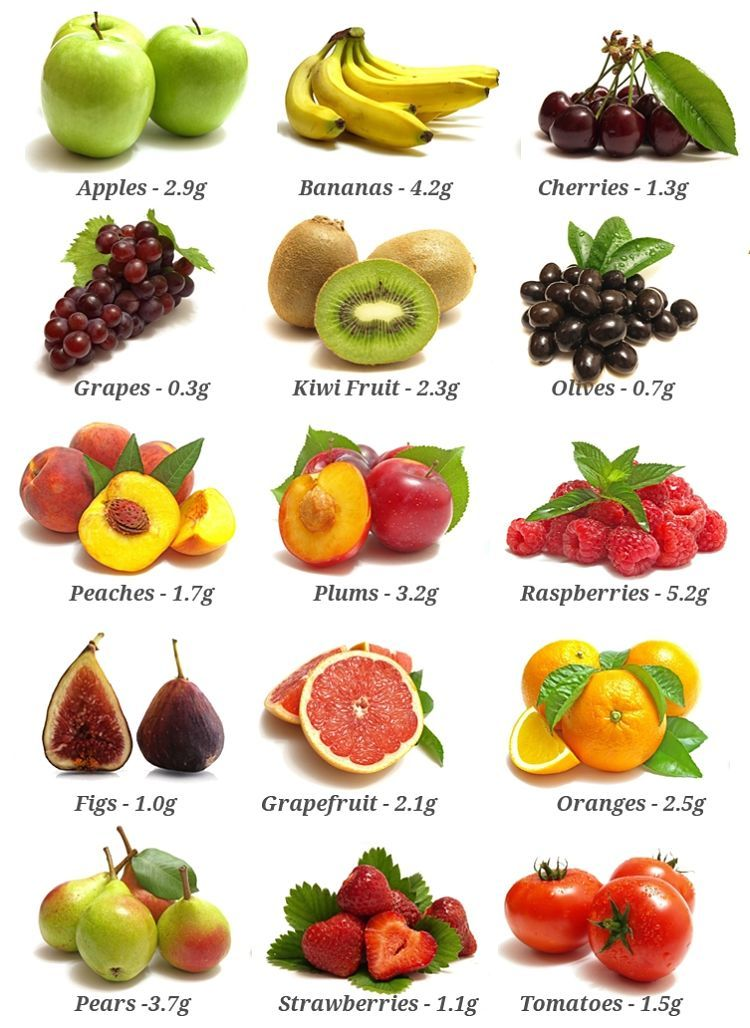 Fiber contents of common fruits. Use this chart to choose ...
