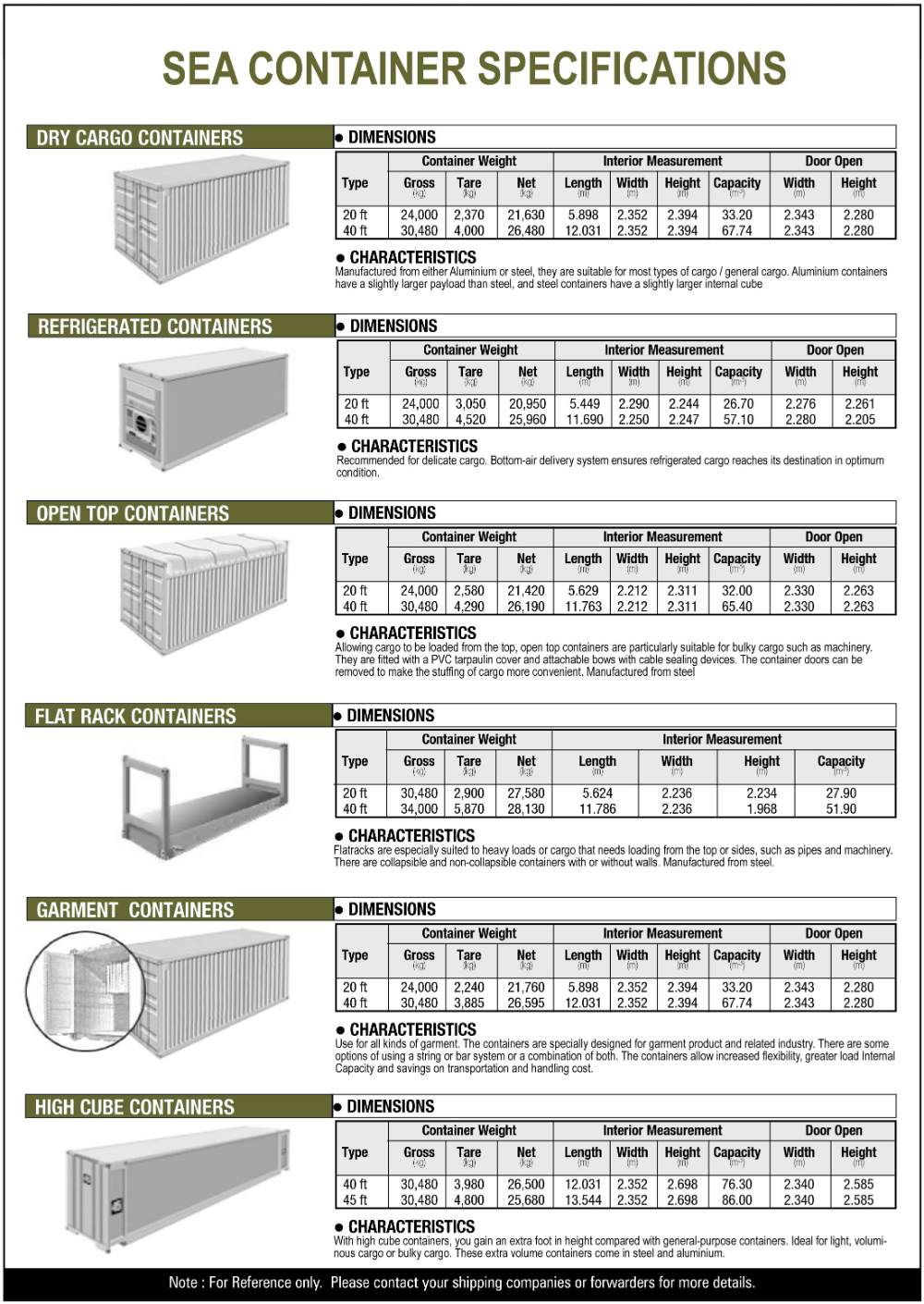 Roy Ho Context Shipping Container Specifications Pdf Container Specifications Container Dimensions Container House
