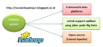 Hadoop adalah noviardi big data pinterest big data hadoop adalah malvernweather Images