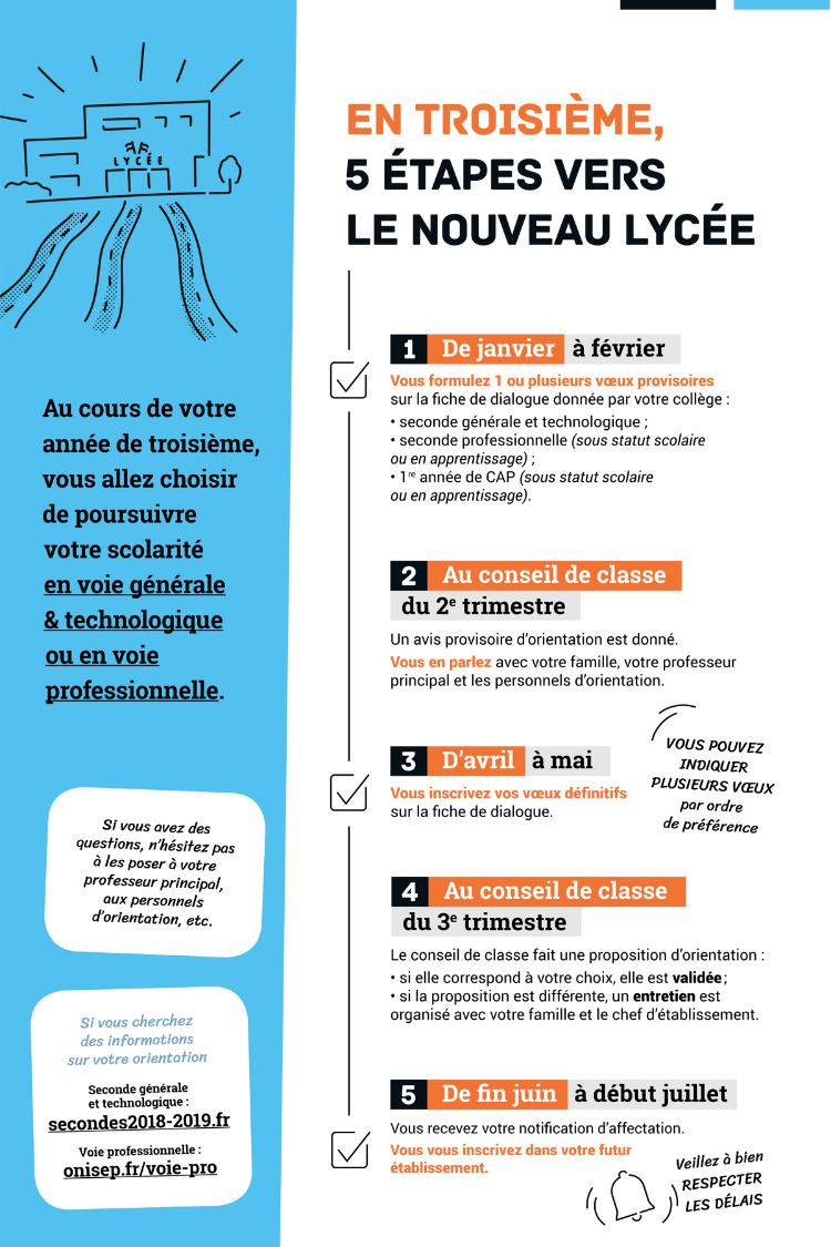 Le Lycee Change Lycee Professionnel Orientation Scolaire Lycee