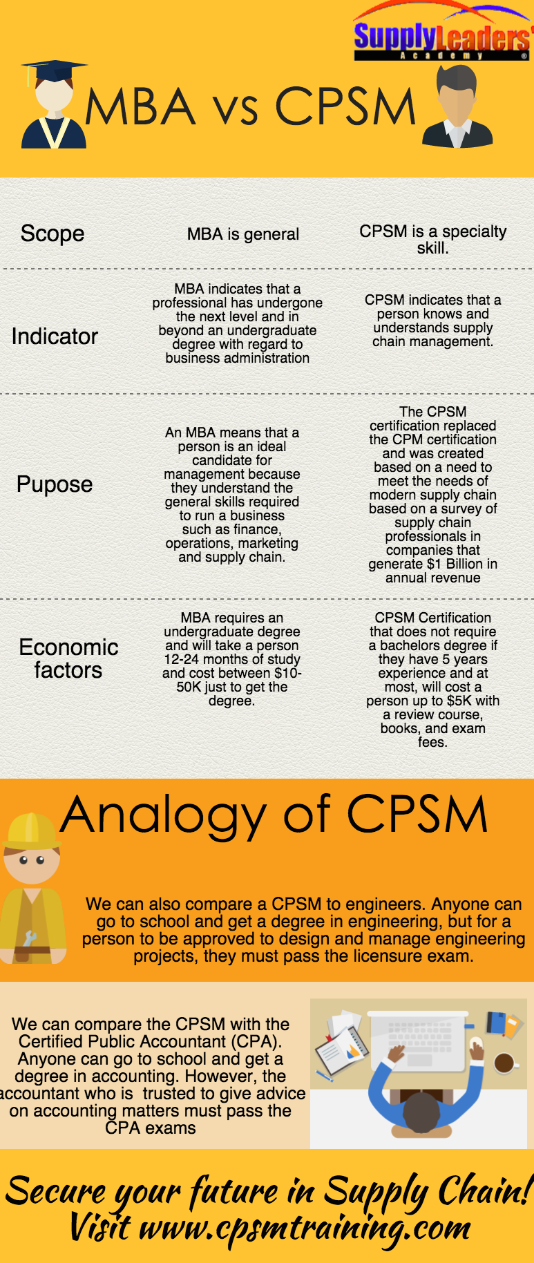 Learn The Difference Of Getting An Mba And A Cpsm Cpsm