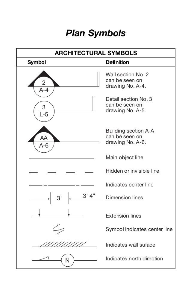 Plan Symbols 2 A-4 Wall section No 2 can be seen on drawing No A-4 - new no blueprint meaning