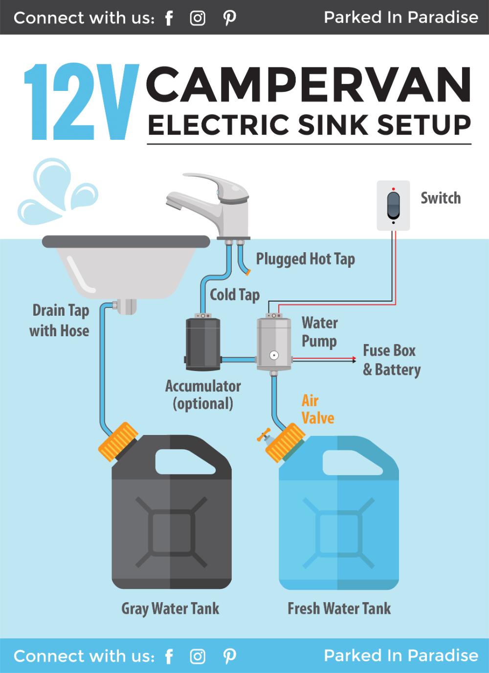 Installing A Camper Van Water System [Sink & Plumbing