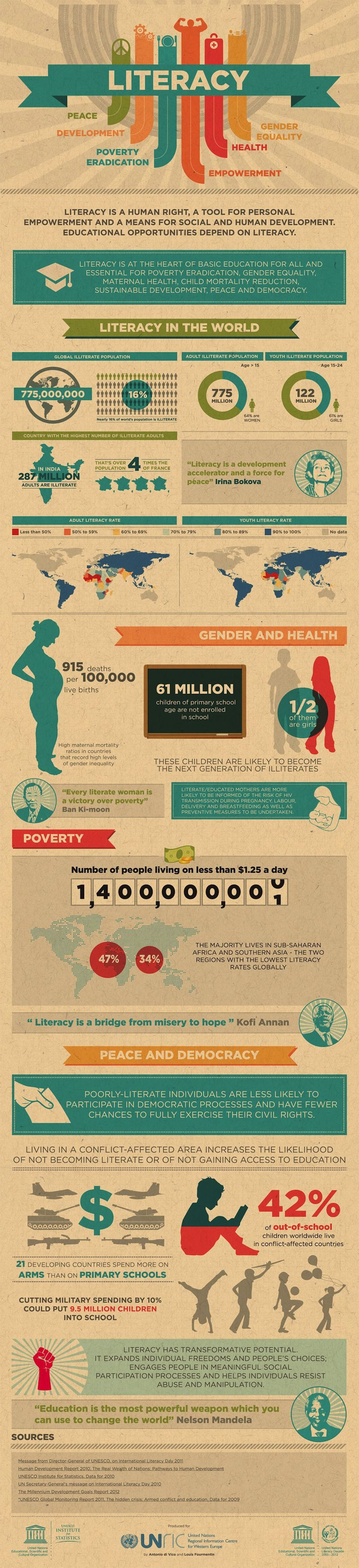 Literacy In World Infographic Visualizations