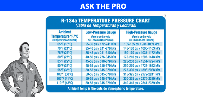 A C Pressure Readings Car Air Conditioning Temperature Chart Refrigeration And Air Conditioning