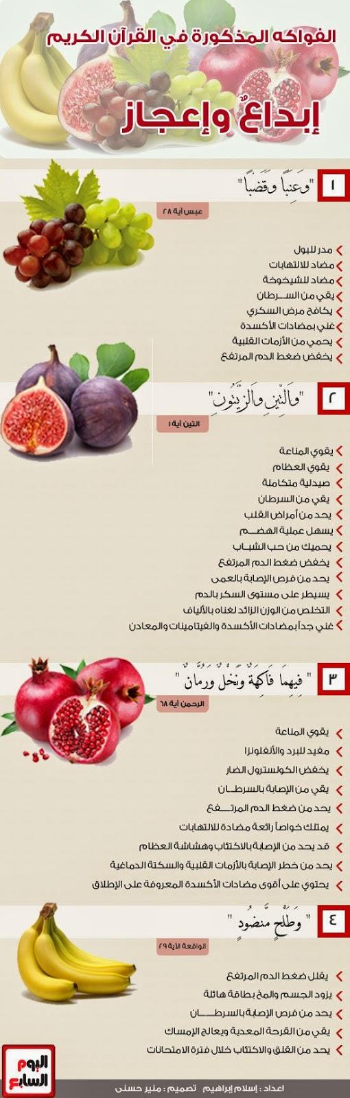 مدونة محلة دمنة إنفوجرافيك الفواكه المذكورة في القرآن الكريم Health Fitness Nutrition Health Facts Food Health And Nutrition