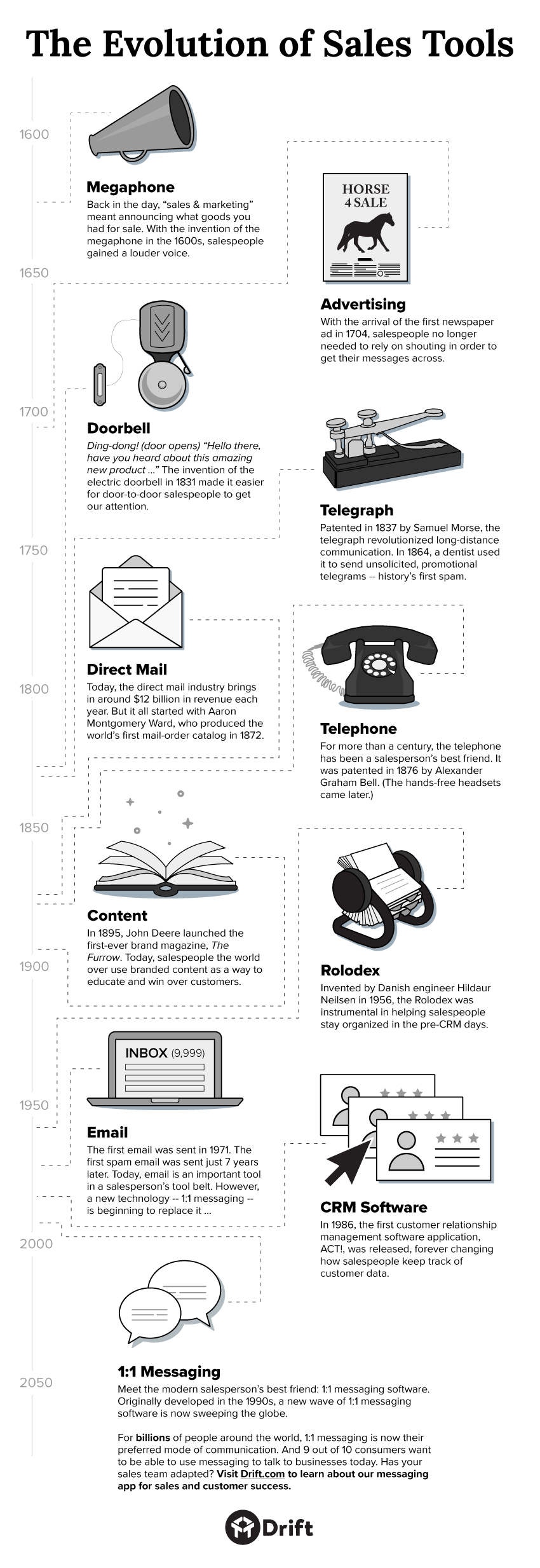 The Evolution of Sales Tools #Infographic