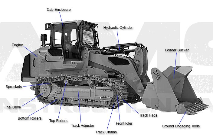 57b0b3f639ecd10b0ca8b323c43ddaa9 image result for track skid steer diagram construction equipment 3126 Caterpillar Wiring Diagrams at readyjetset.co