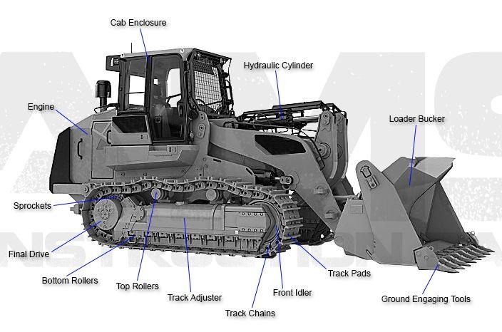 Image Result For Track Skid Steer Diagram