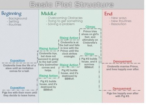 plot structure - diagram basic fairy tales | Year 6 | Writing