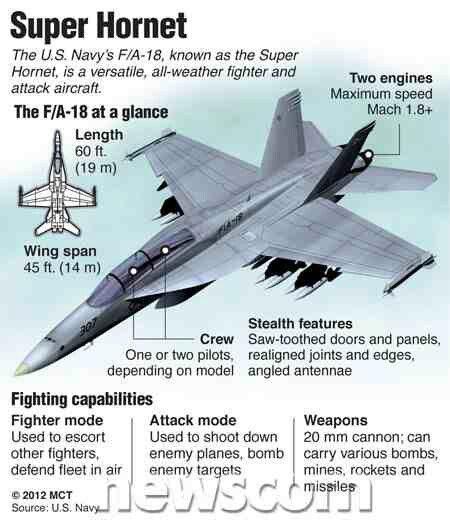 F18 Super Hornet Fighter Jet   War Bird's   Fighter jets, Fighter