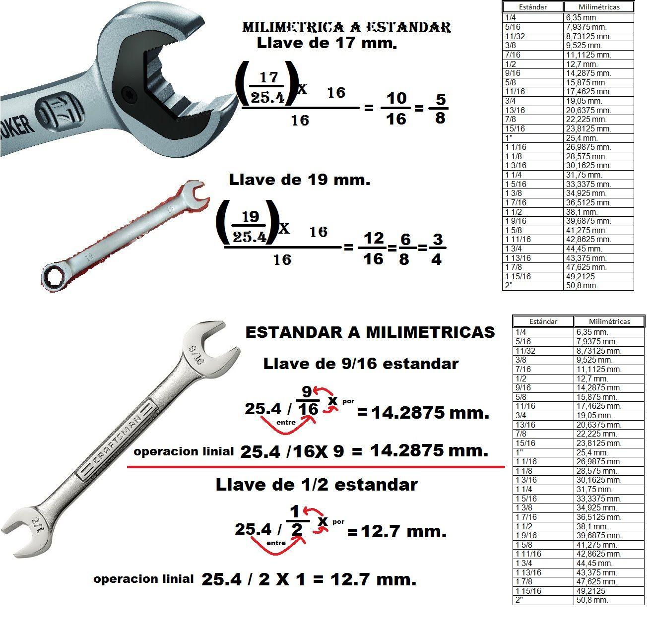 Resultado De Imagen Para Tabla De Llaves En Pulgadas Y Milimetros Llaves Pulgadas A Milimetros Tabla