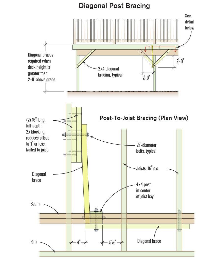 Diagonal Bracing Between Posts And Beams Or Between Posts