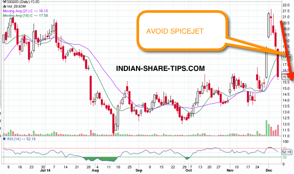 Do Not Invest in Spice Jet Investing, Stock market