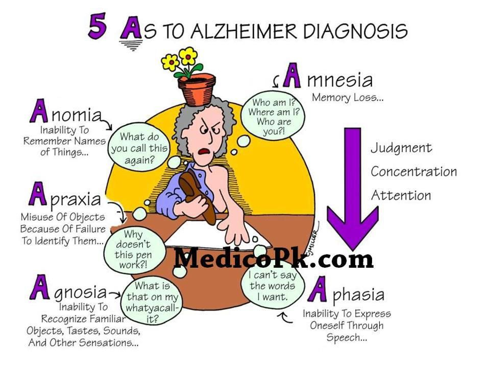 Alzheimers Symptoms Signs Of Early Onset Alzheimer S Symptoms