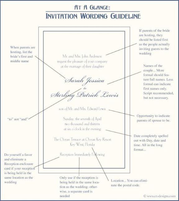 Wedding Invitation Wording Email: No Way - Wedding Invitations Etsy Canada!!!