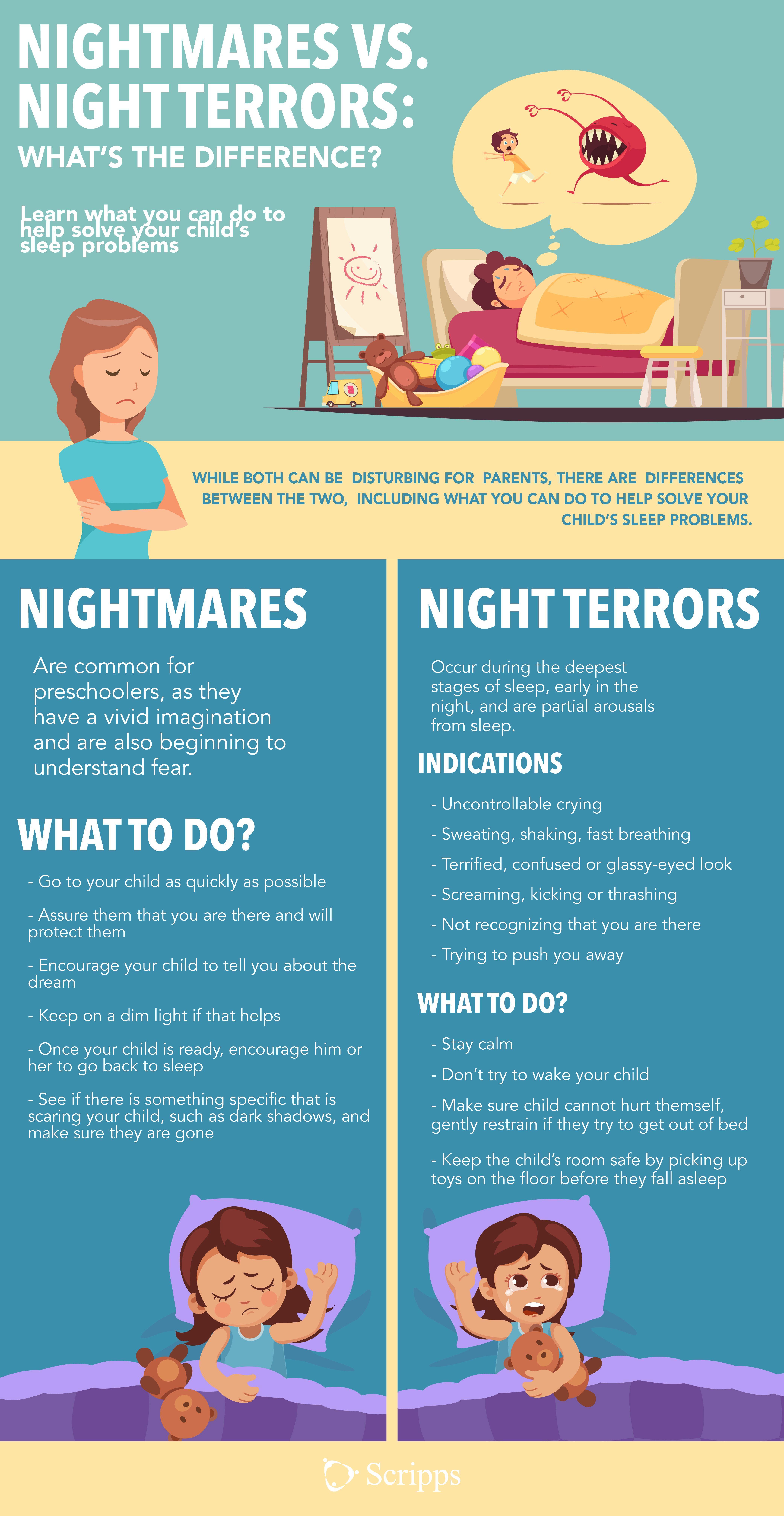 Nightmare Vs Night Terror