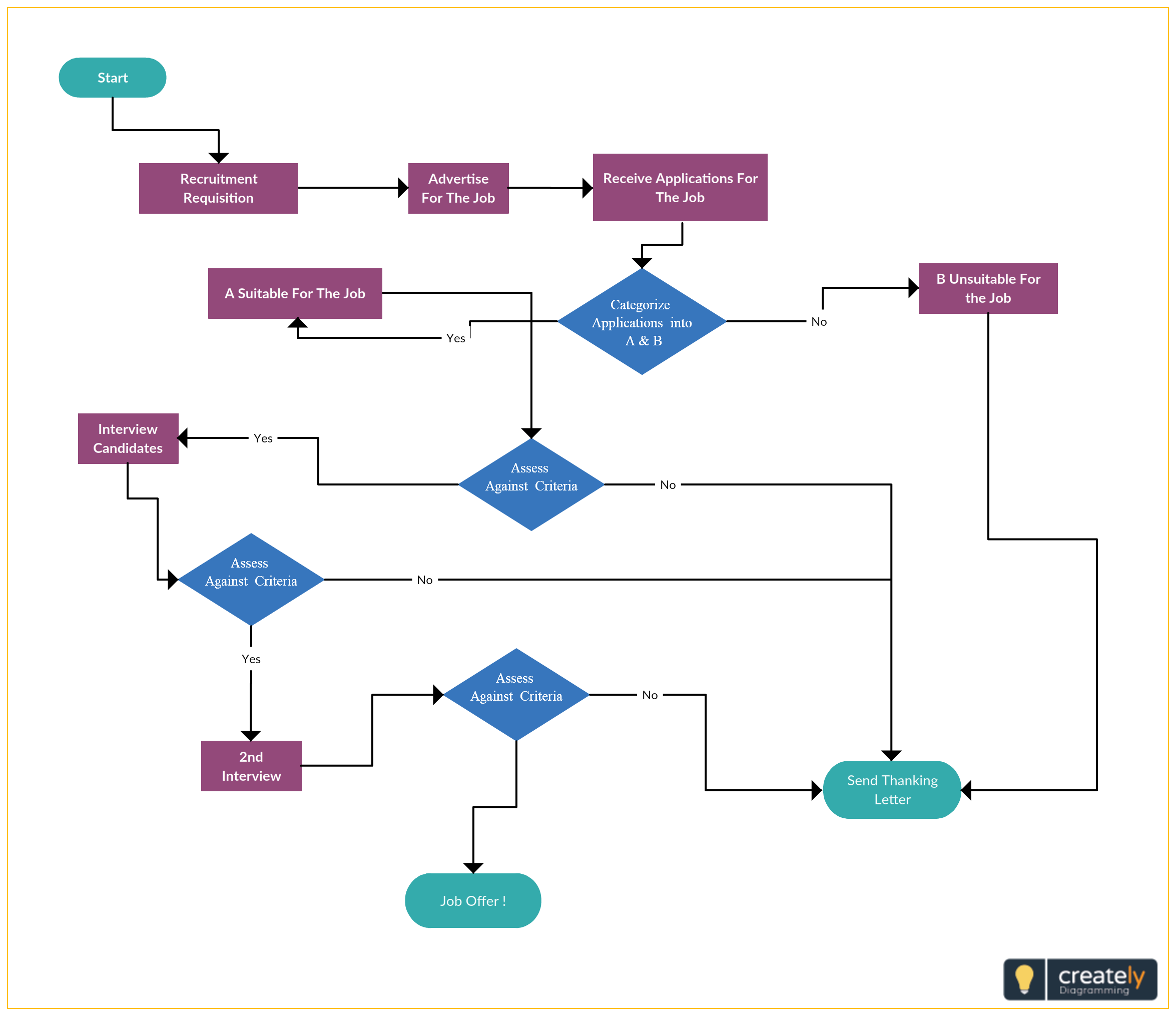 A Flowchart Showing The Hiring Process Of An Engineer You Can Use This Diagram As A Template To Modify Online As Necessary F Flow Chart Process Flow Diagram