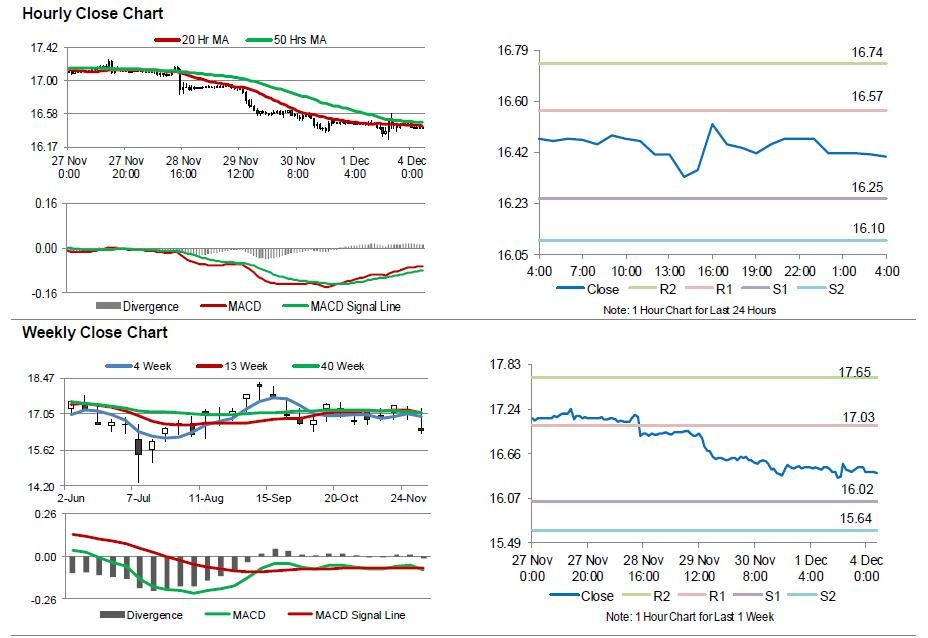 Silver Movement For the 24 hours to 2300 GMT, Silver declined 015