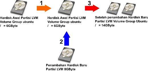 Lvm adalah fitur linux untuk menjadikan beberapa hardisk menjadi lvm adalah fitur linux untuk menjadikan beberapa hardisk menjadi satu volume atau kapasitas tunggal ccuart Images