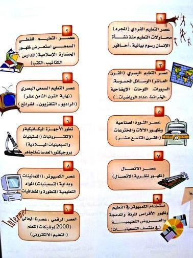 تكنولوجيا التعلم الالكتروني مراحل التطور التاريخية للوسائل التعليمي Arabic Resources Blog Blog Posts
