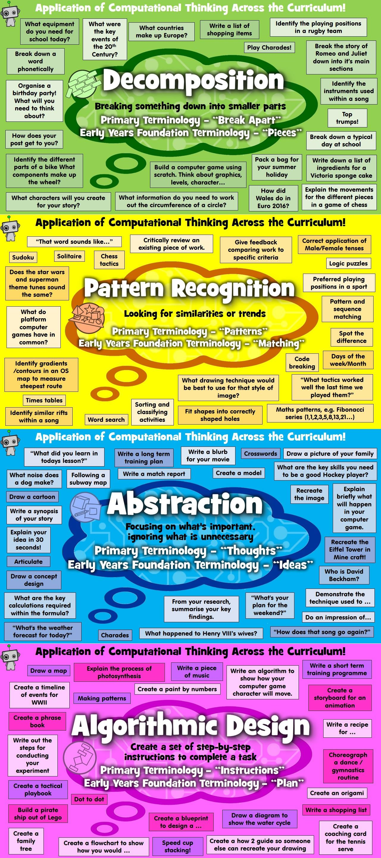 Check out my poster set for ideas on how to incorporate the Digital ...