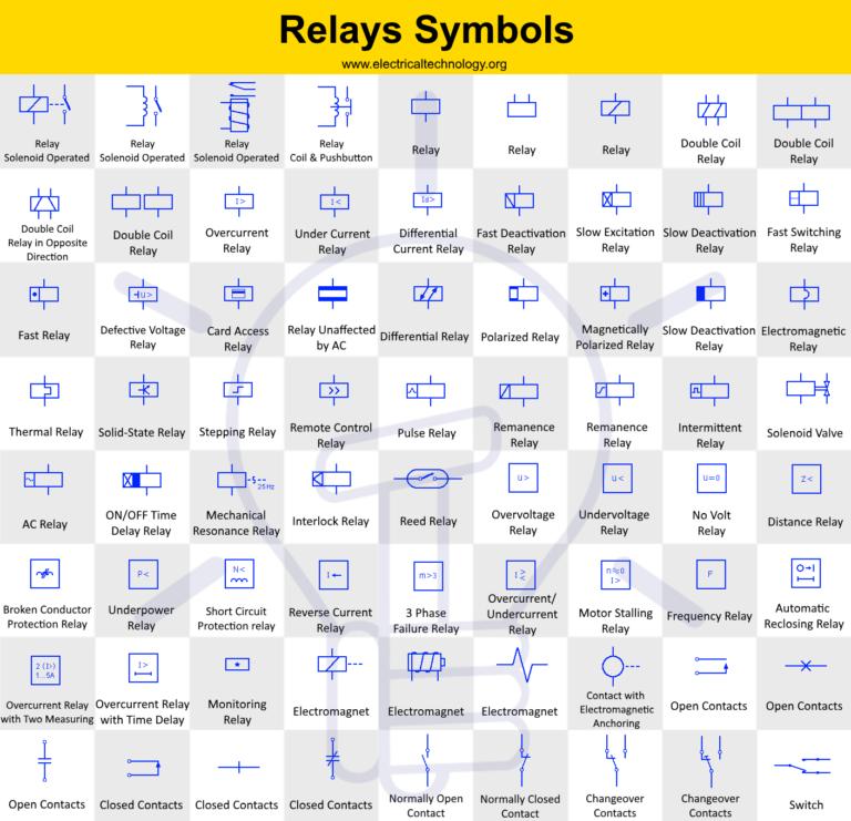 Relays Symbols Coil Solenoid Electromagnet Contacts Symbols In 2020 Relay Electromagnet Symbols