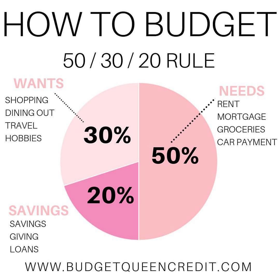 How You Should Budget Your Money To Ensure You Aren T Over