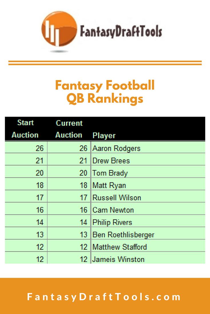 Fantasy Football Qb Rankings Cheatsheets 1 Aaron Rodgers 2 Drew Brees 3 Tom Brady 4 Matt Rya Fantasy Football Rankings Fantasy Football Fantasy Baseball
