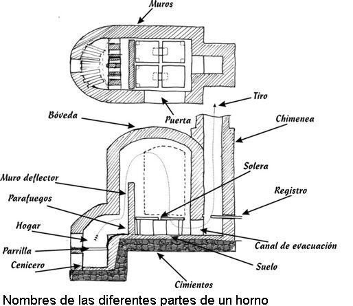Horno ceramico de tiro invertido buscar con google hornos horno de ceramica cer mica y horno - Disenos de hornos de lena ...