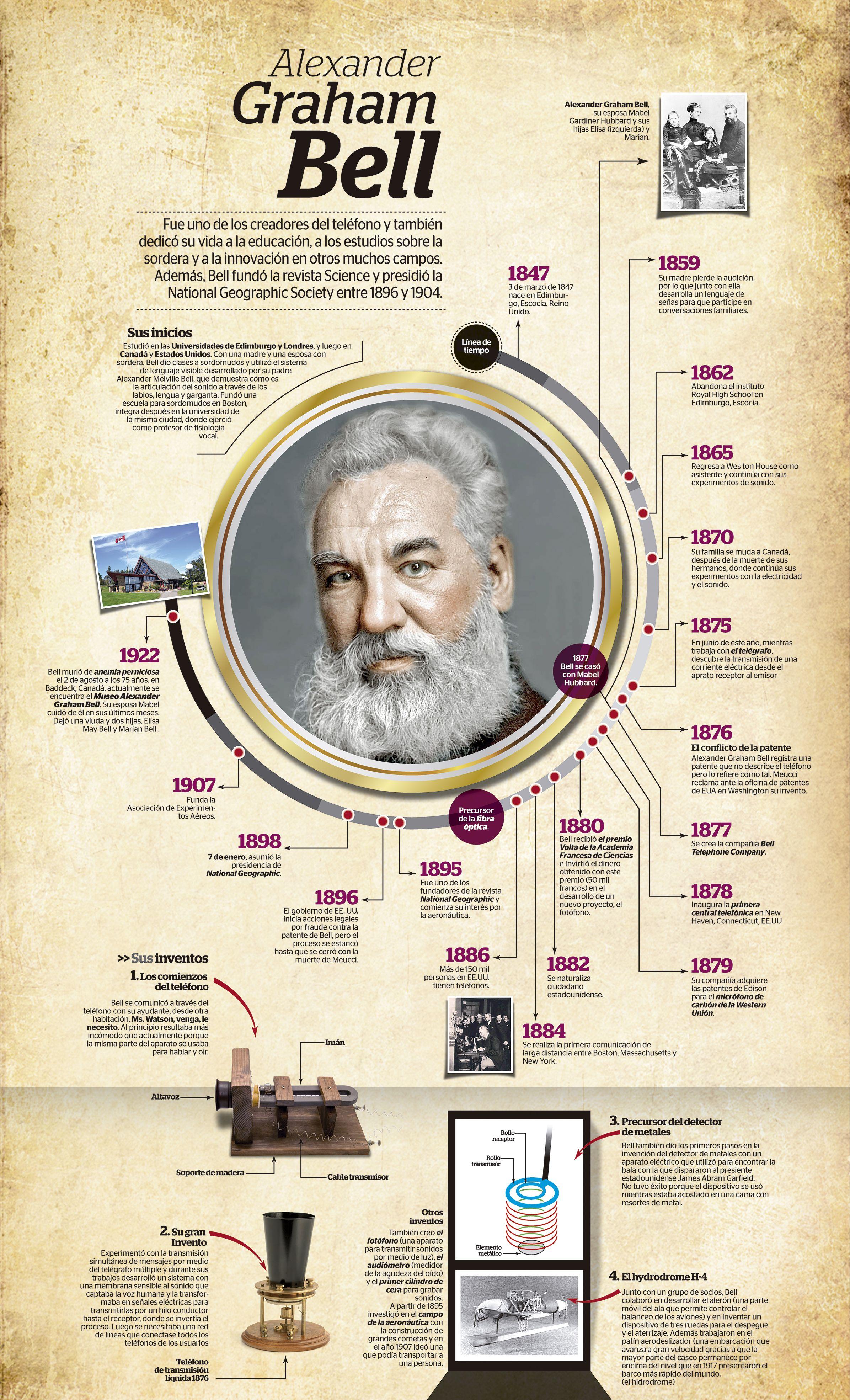 Alexander Graham Bell Visualoop Alexander Graham Bell Graham Bell Timeline Design